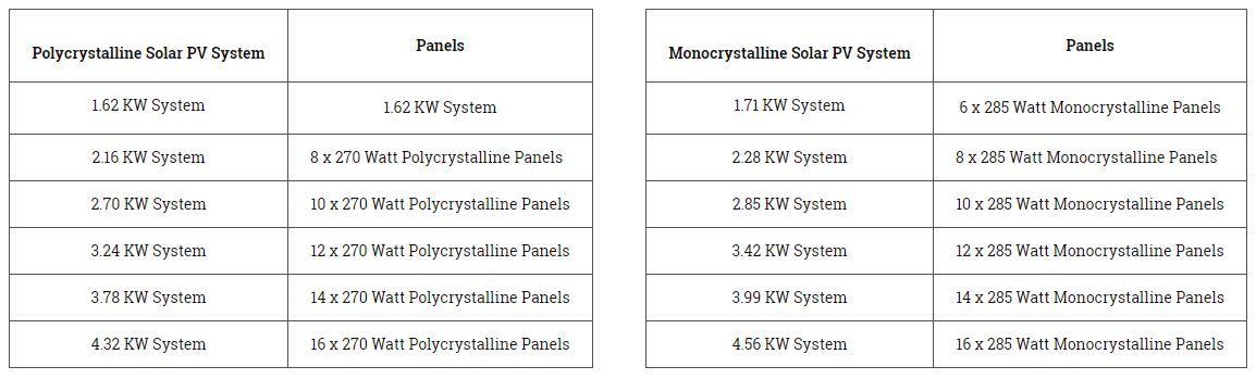 Solar PV System Tables
